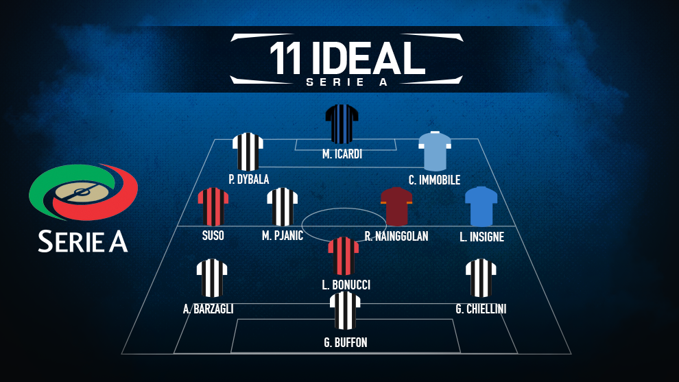 11 ideale Serie A