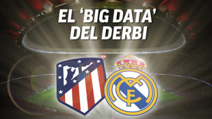 Atlético de Madrid vs Real Madrid, primer derbi de la temporada.