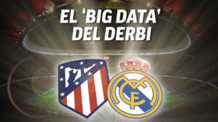Atlético de Madrid vs Real Madrid, primer derbi de la temporada.