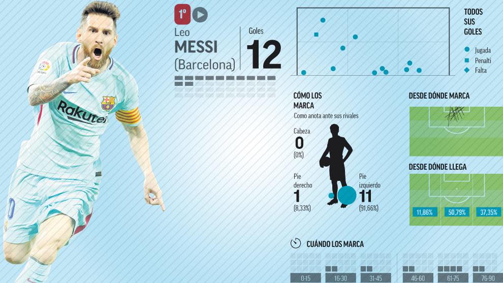 Santi Mina, 'igual' que Messi