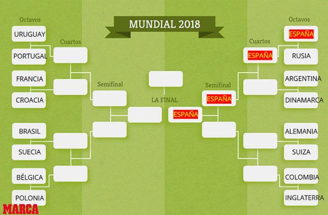 Resultado de imagen para octavos cuartos semifinal final mundial 2018