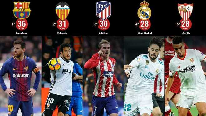 Laliga the big five fight for laliga marca in english the big five fight for laliga stopboris Gallery