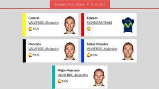 El cuadro de honor de la pasada Vuelta a Murcia lo dice todo.