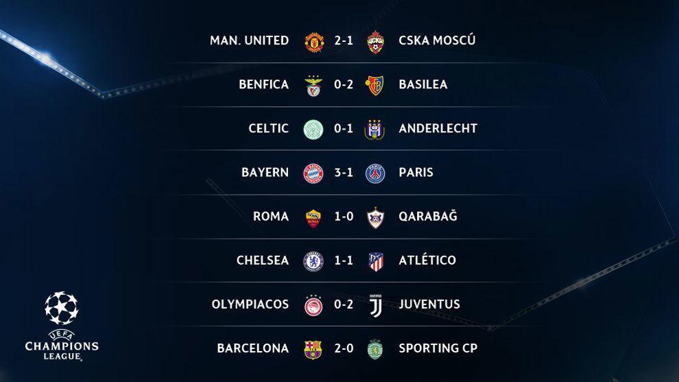 Champions League 2017 18 Resultados Y Clasificación De La Jornada 6