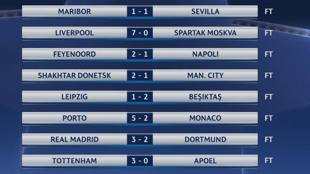 Champions League 2017-18: Resultados y clasificación de la jornada 6 ...