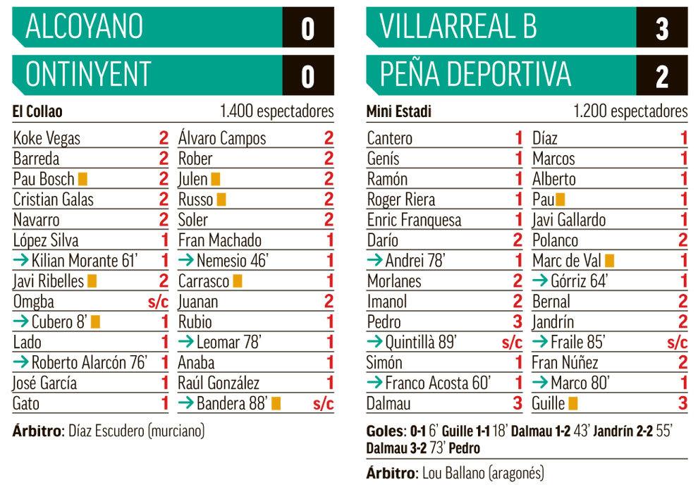 Segunda B Grupo III: Todas las fichas de la jornada: El Mallorca no ...