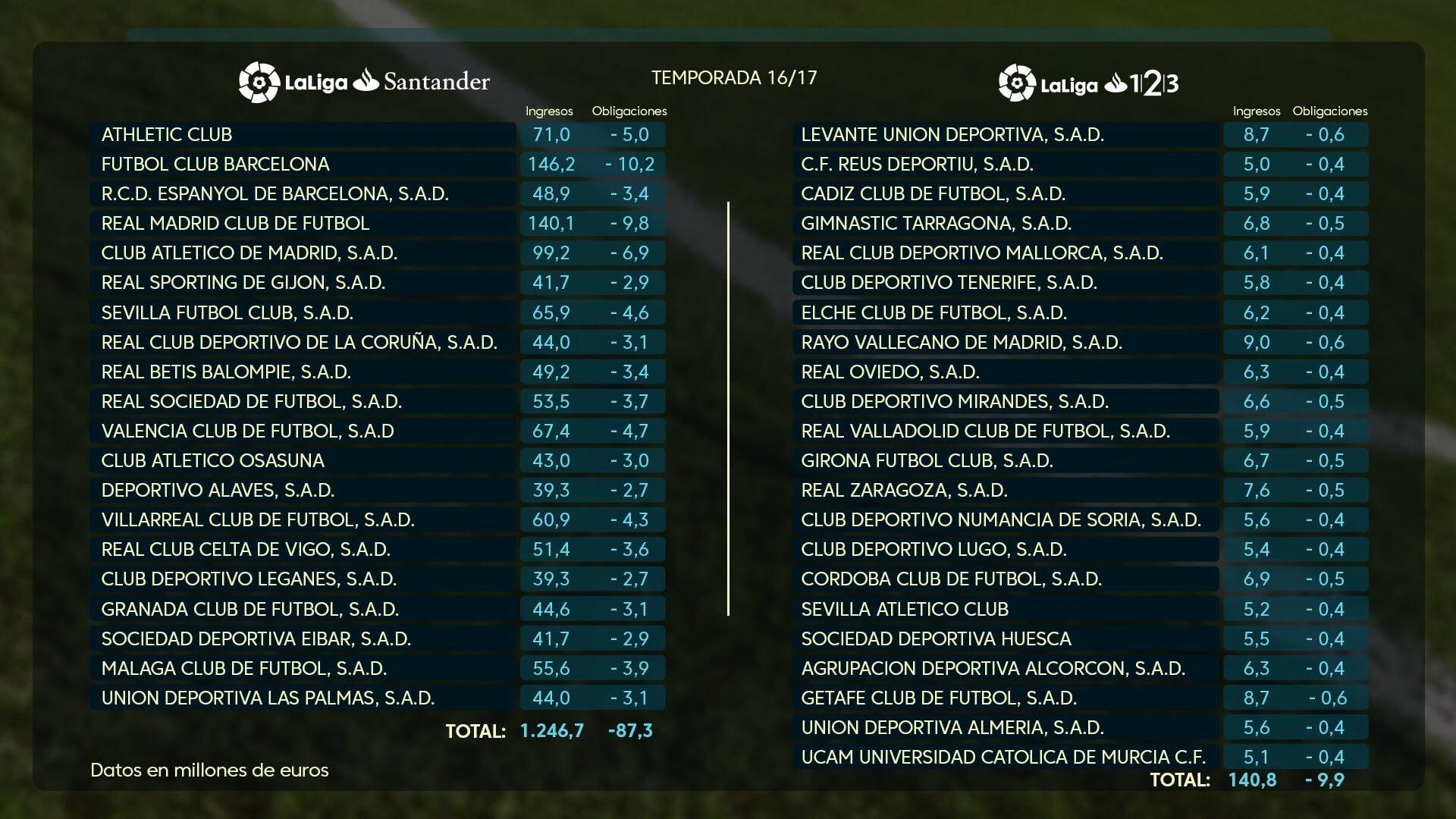 Así se repartieron los derechos de TV  El Barcelona por encima del Real  Madrid 377fe4d9707ad