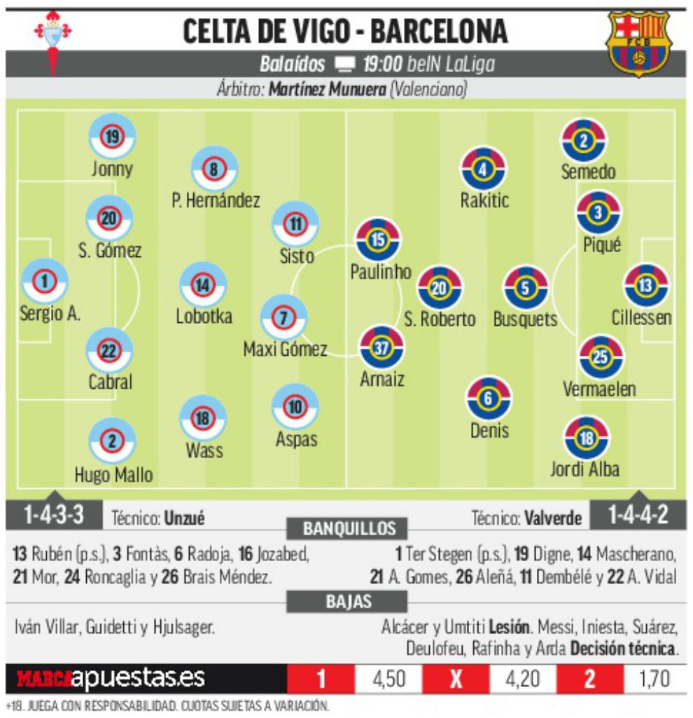 Copa Del Rey 2018: Celta Vs Barcelona: Al Campeón Le Van