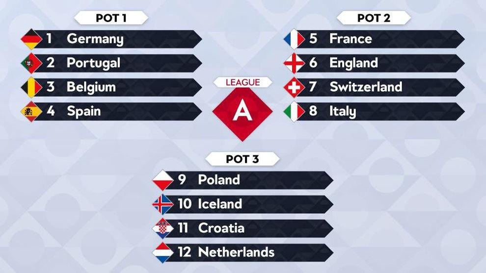 Calendario Uefa Nations League.Uefa Nations League Here S How The Uefa Nations League Draw