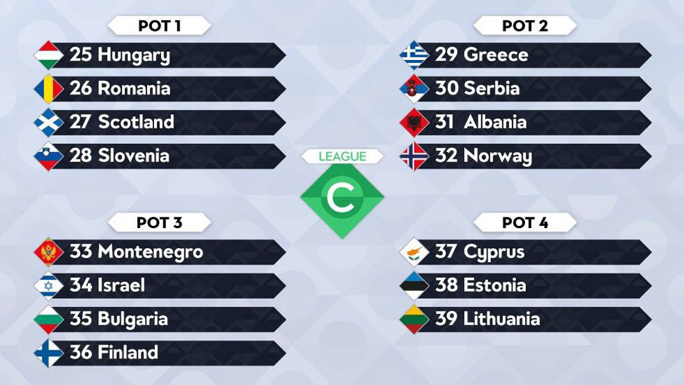 Uefa Nations League Here S How The Uefa Nations League Draw Will Work Marca In English