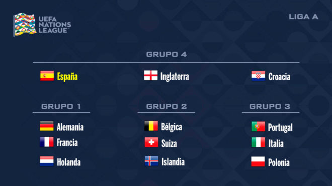 Calendario Uefa Nations League.Sorteo Uefa Nations League Inglaterra Y Croacia Rivales De Espana
