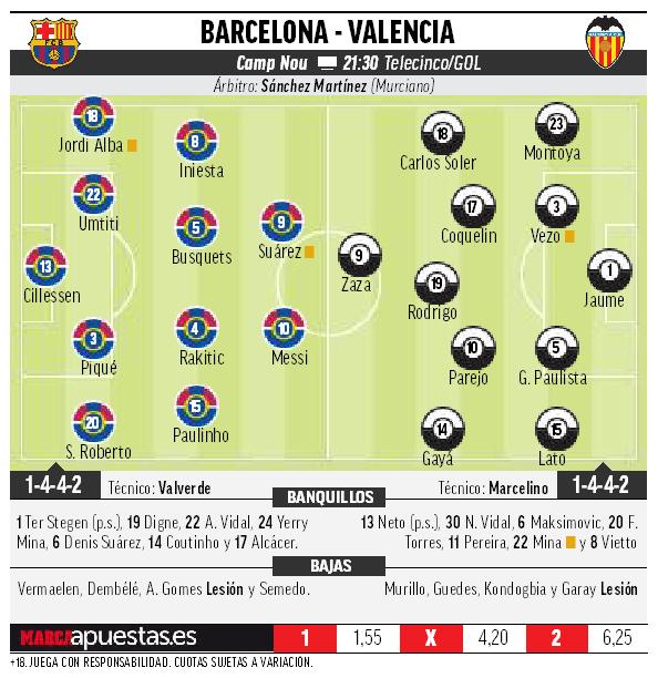Alineacion probable del Barcelona vs Valencia