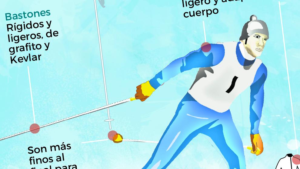 Esquí de fondo: Historia, reglas y modalidades olímpicas