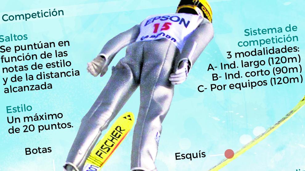 Saltos de esquí: Reglas, historia y modalidades olímpicas