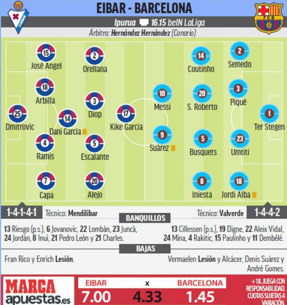 15188107065069 Las posible alineaciones del Eibar - Barcelona según la prensa - Comunio-Biwenger