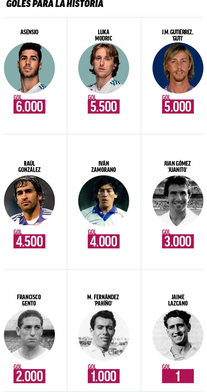 Real madrid asensio marca el gol del real madrid en for El marca del madrid
