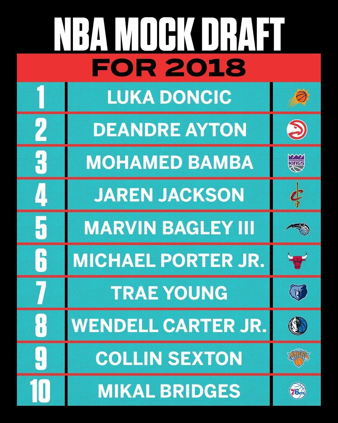 Mock Draft de enero de 2018 de la Cadena ESPN