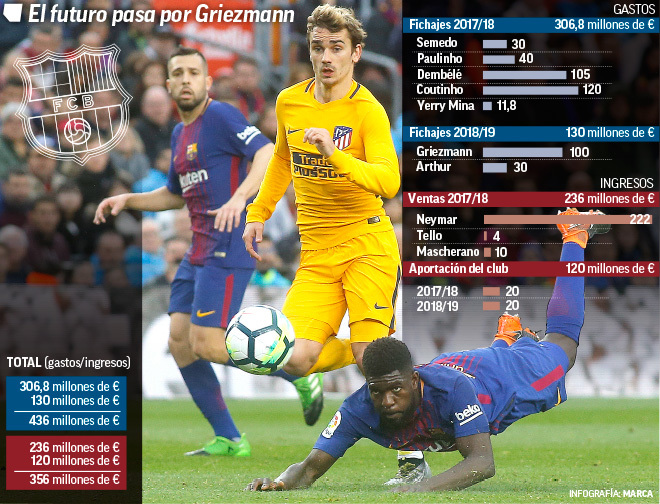 Transfer market - Barcelona: If Barcelona want to sign