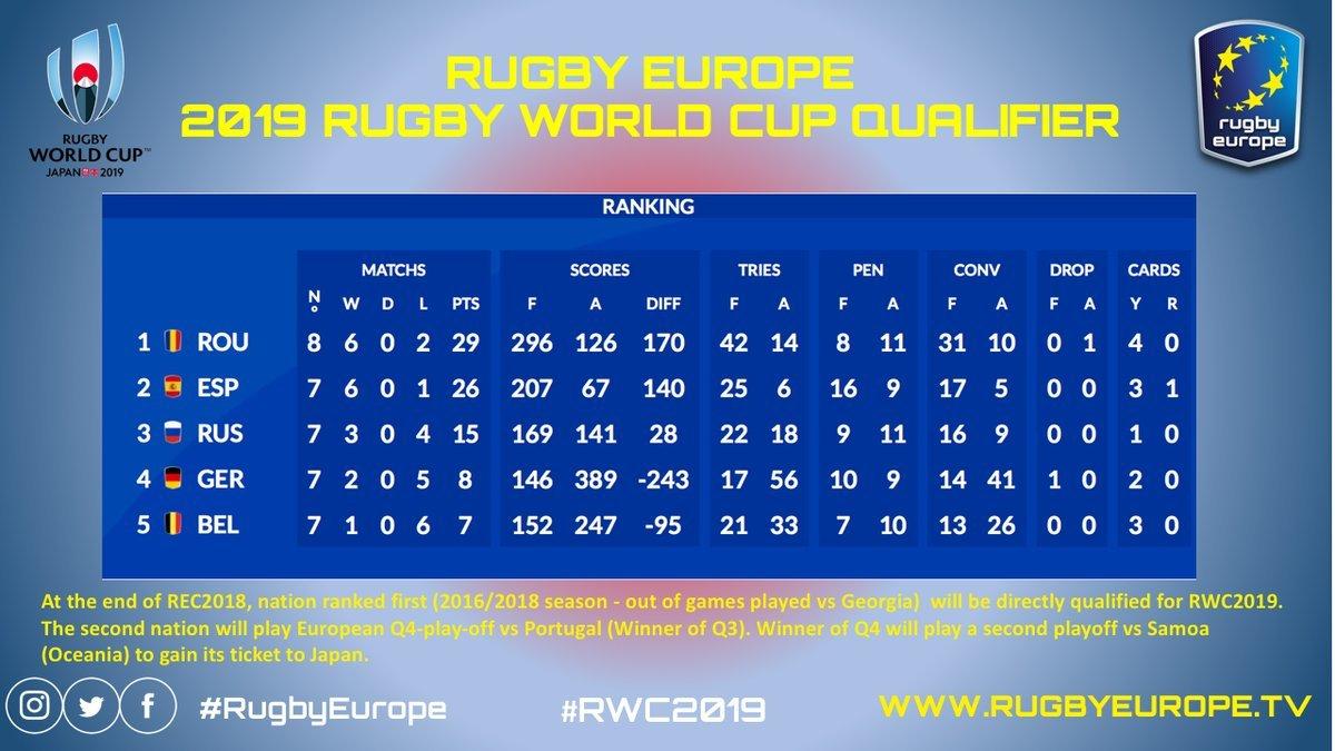 Así está la clasificación para el Mundial de Japón'2019; Rumanía...