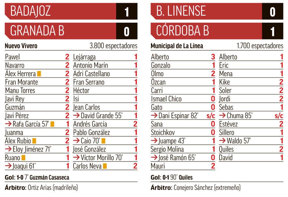Todas las fichas de la jornada: Real Murcia y Extremadura meten ...