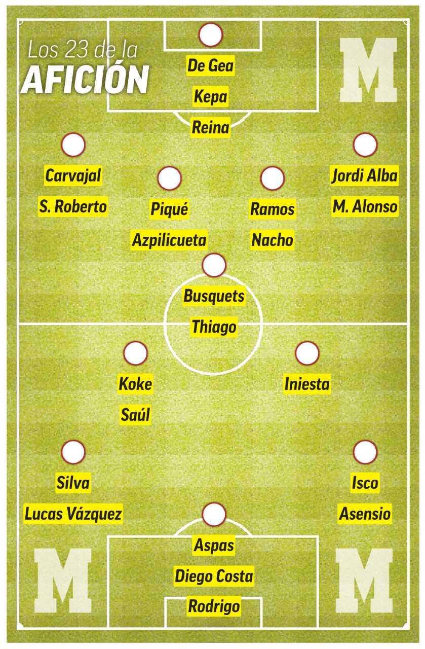 Selección de España: Los 23 de la afición: Marcos Alonso, Sergi ...
