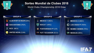 Sorteo del Mundial de Clubes de Fútbol 7