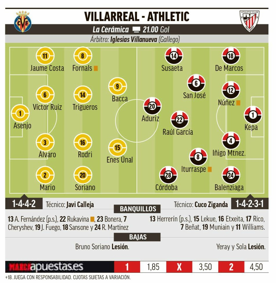 Villarreal: Villarreal vs Athletic: Aduriz es la pesadilla ...