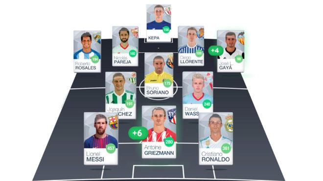 Alineaciones posibles para la jornada 33 de LaLiga Santander