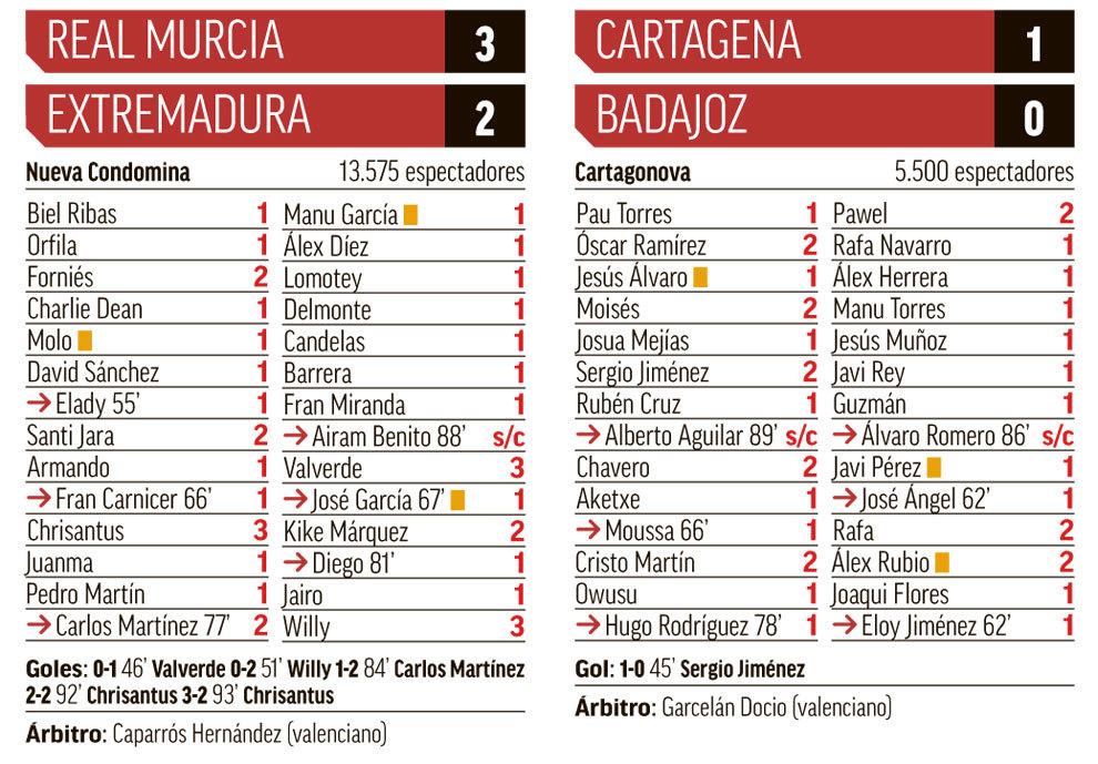 Todas las fichas de la jornada: El Murcia logra una remontada épica ...
