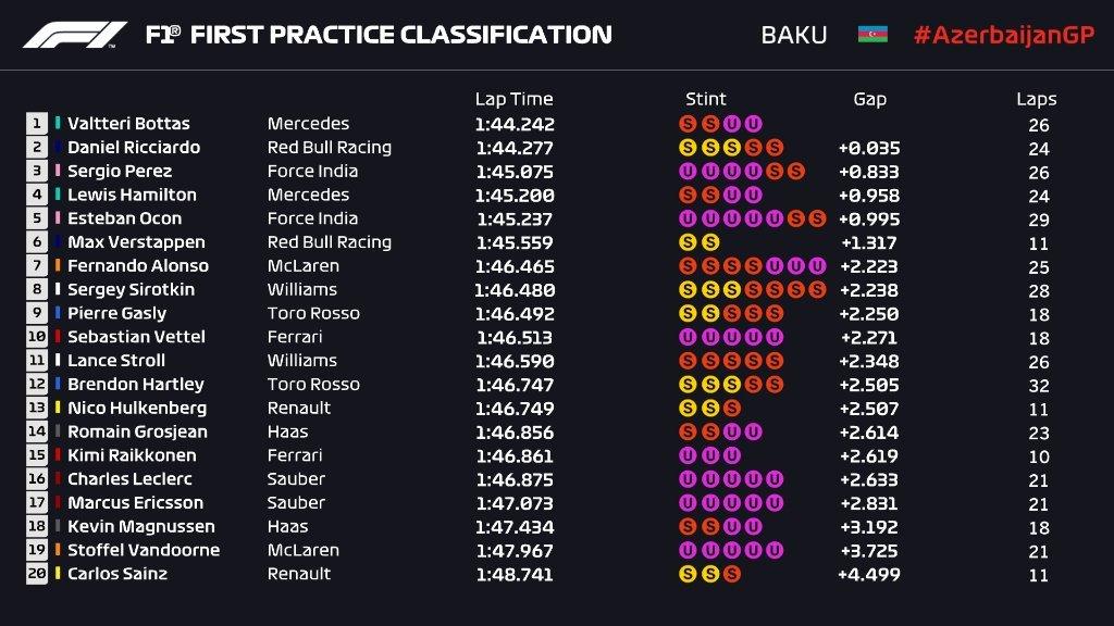 Gran Premio de Azerbaijan 2018 15248257013937
