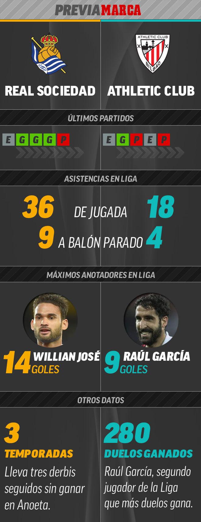 LaLiga Santander Real Sociedad Vs Athletic El Derbi Del