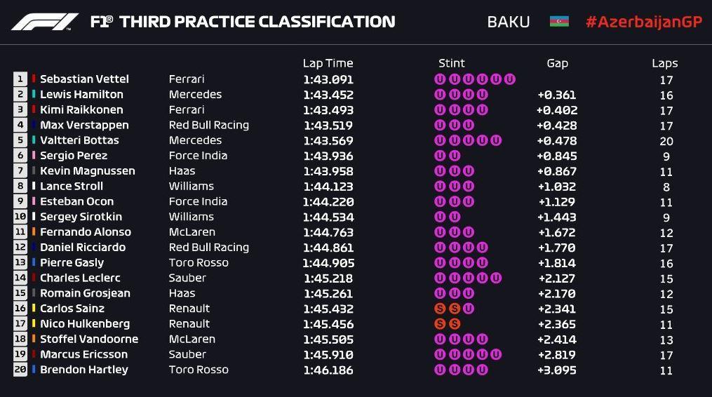 Gran Premio de Azerbaijan 2018 15249139929613