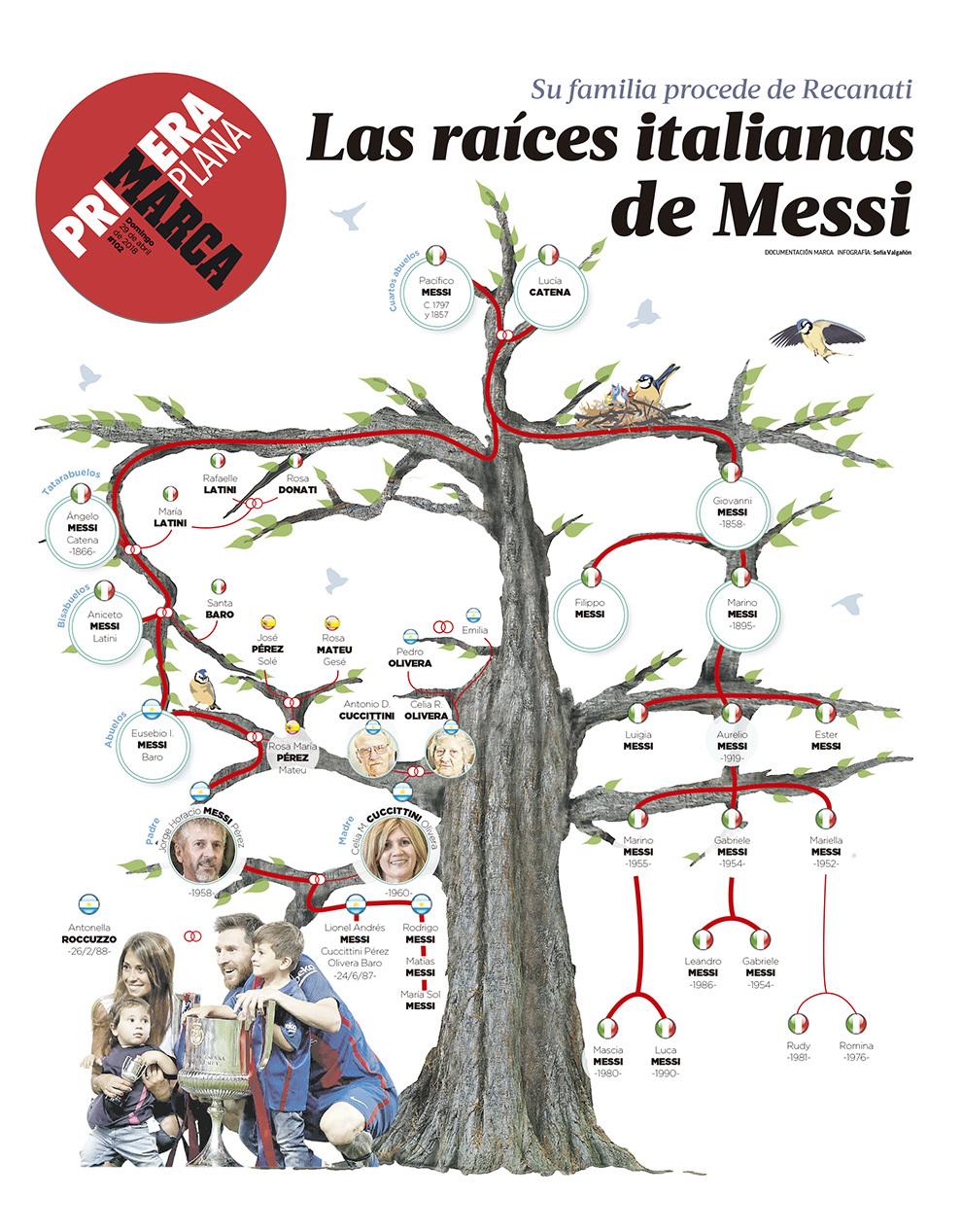 Árbol genealógico de Messi 15250262484490