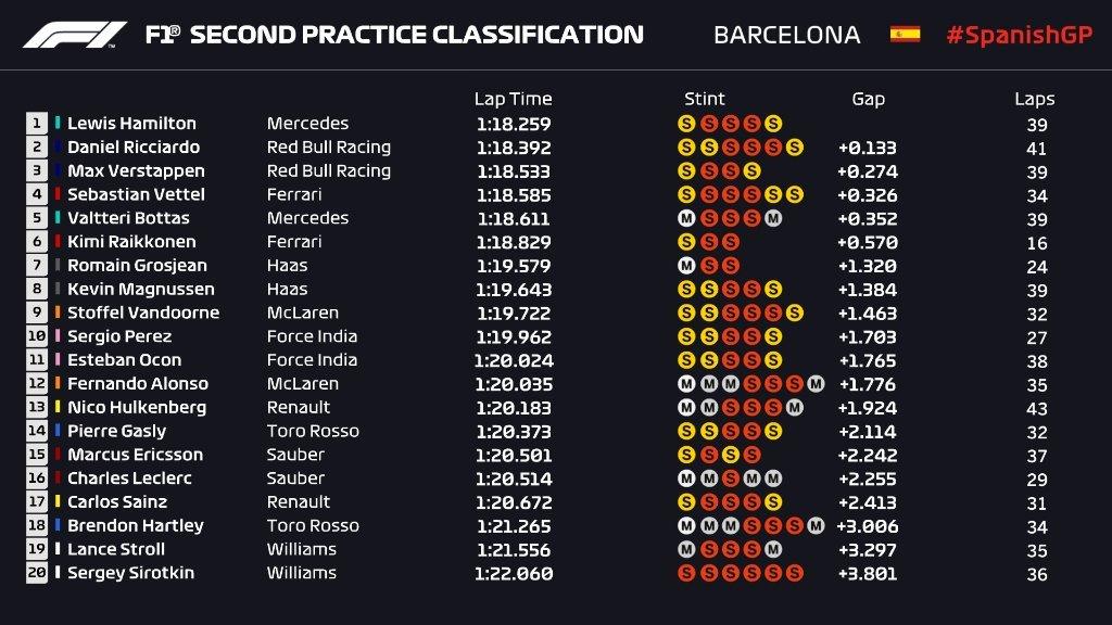 Entrenamientos libres 2 Gran Premio de Fórmula 1 España 2018 / Resultados