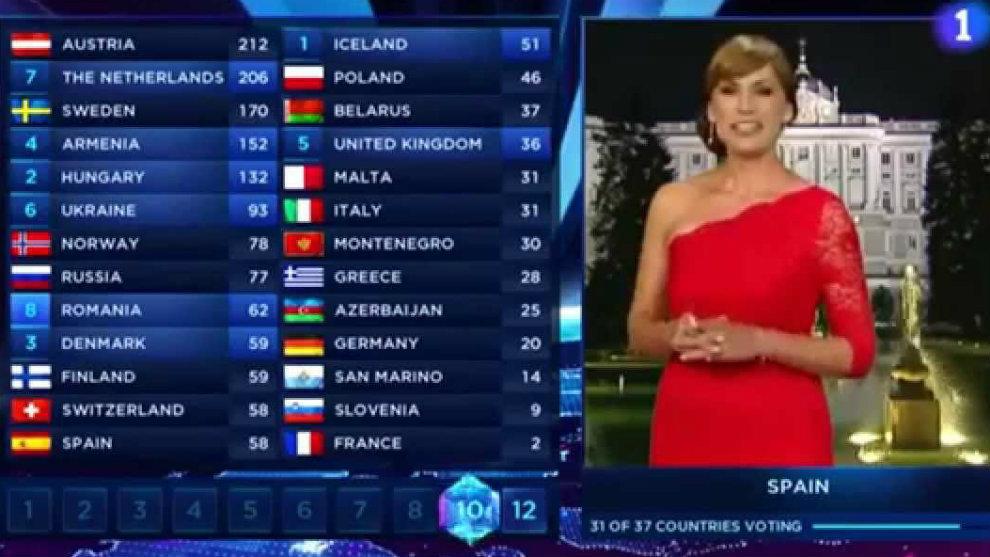 Imágenes de votaciones de Eurovisión