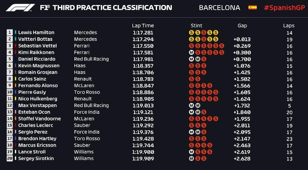 Gran Premio de España 2018 15261236676076