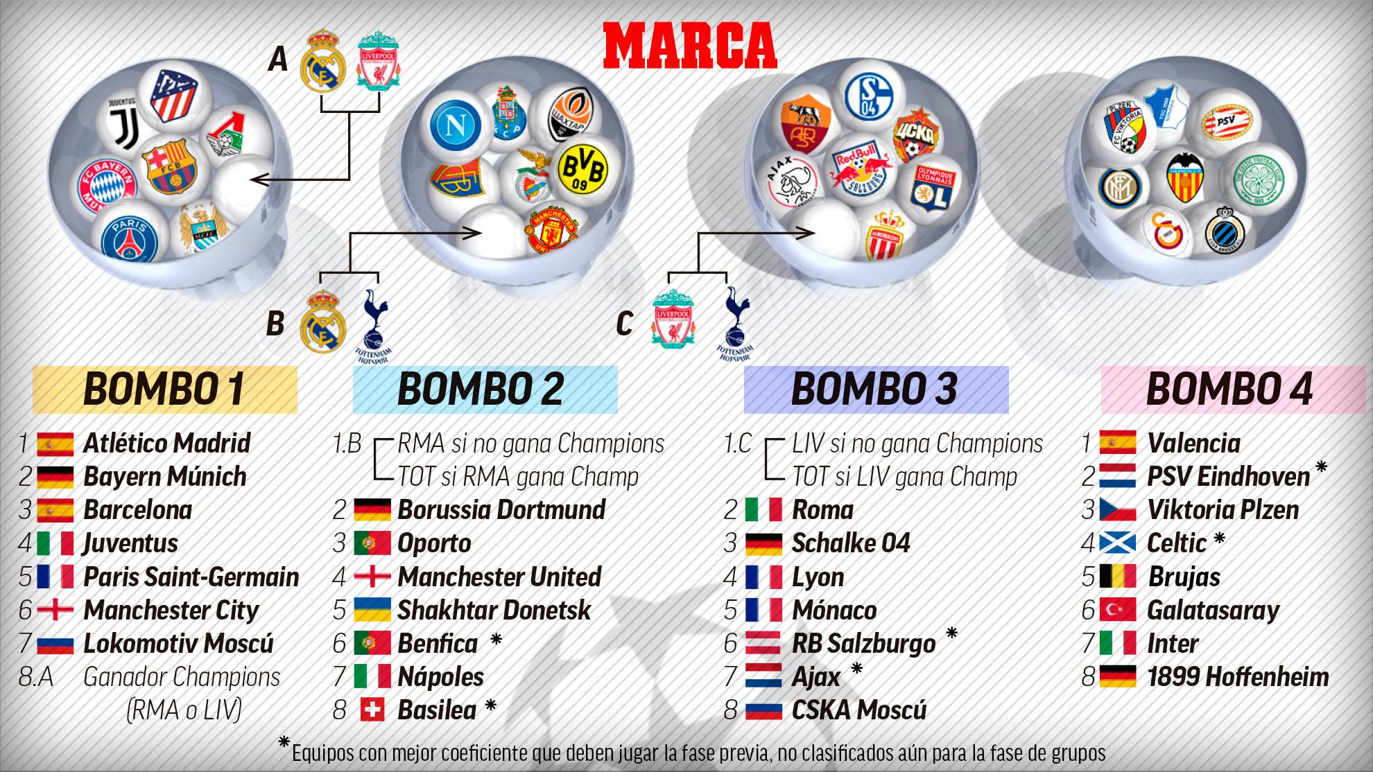 Champions League 2018 19 Pinterest: Champions League: Así Quedan Los Bombos De La Champions