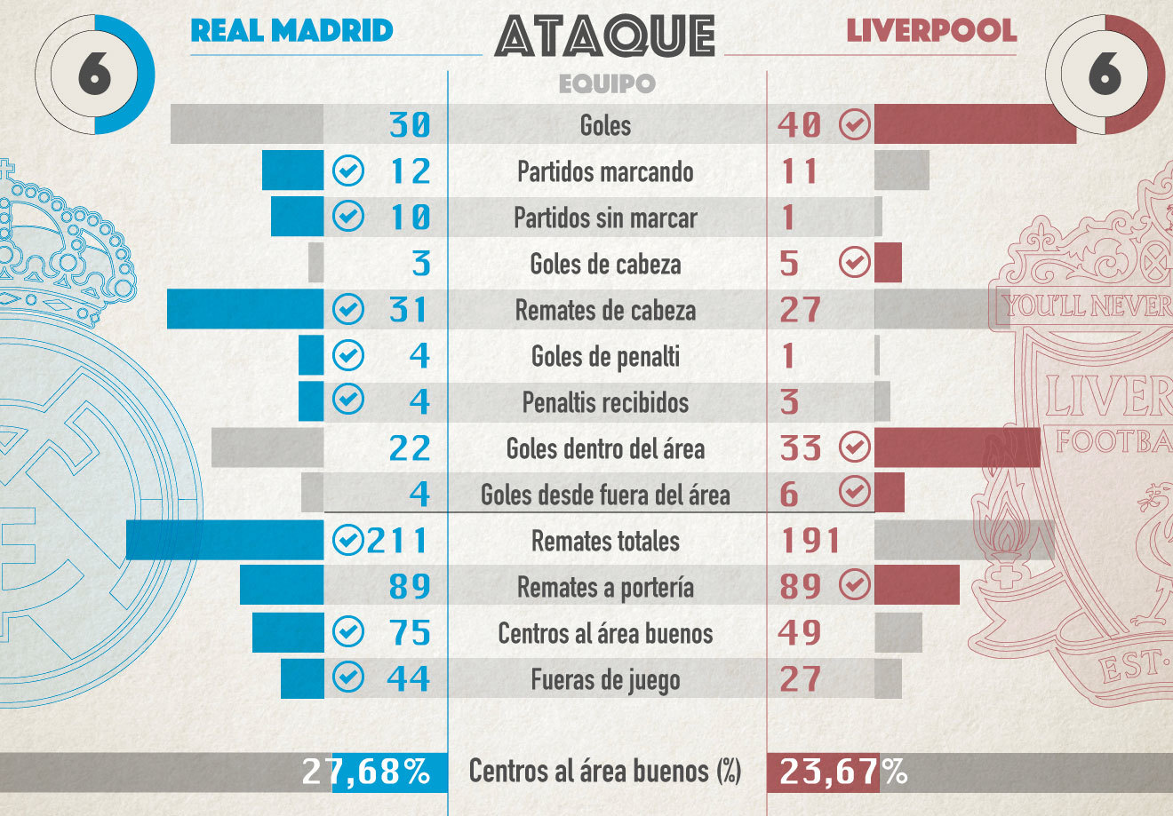 Real Madrid vs. Liverpool - Football Match Report