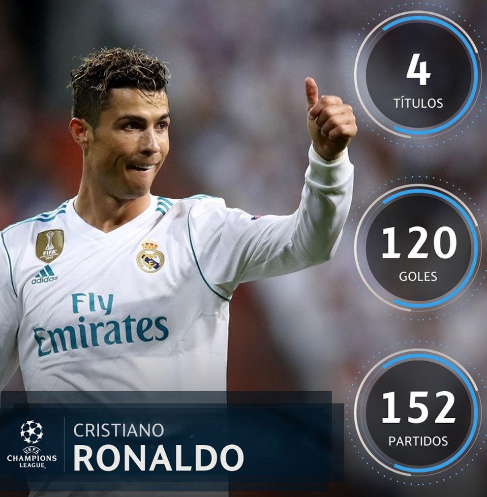 d77d377adfef4 Real Madrid - Liverpool  Final de Champions 2018  El Real Madrid ...