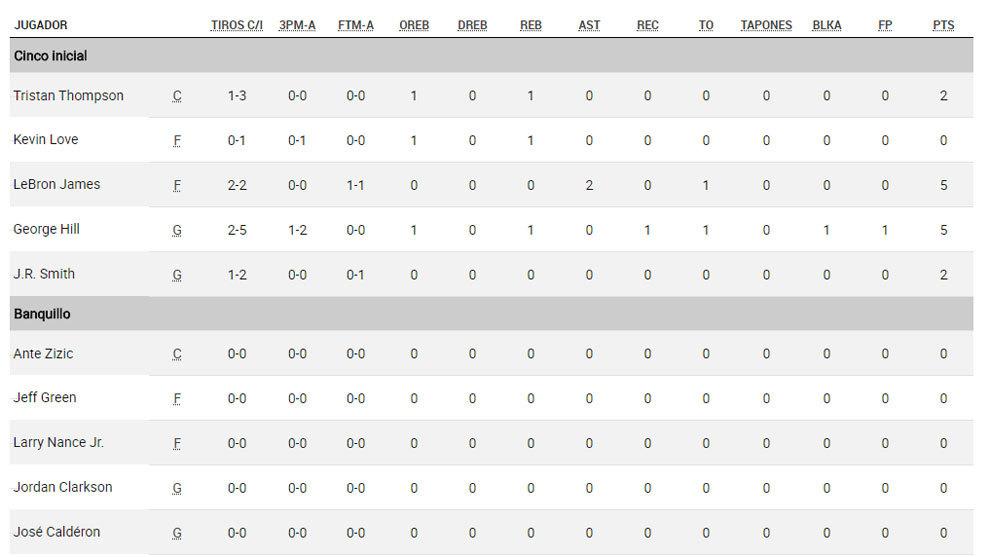 Kevin Durant lideró el tercer triunfo consecutivo de los Warriors — Final NBA
