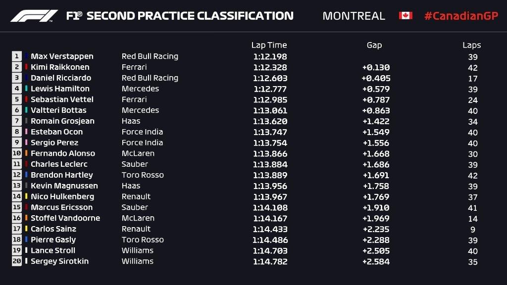 Gran Premio de Canadá 2018 15284869184530