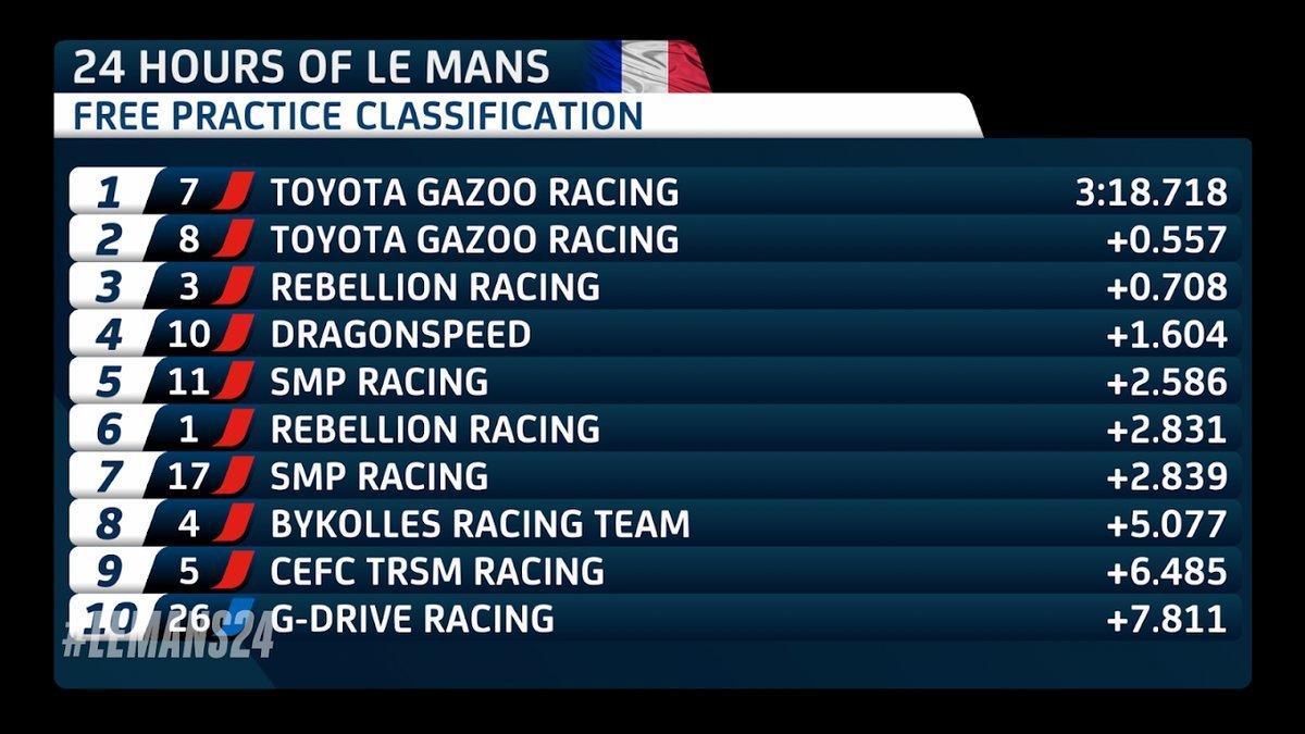 Español Fernando Alonso ganó las 24 horas de Le Mans