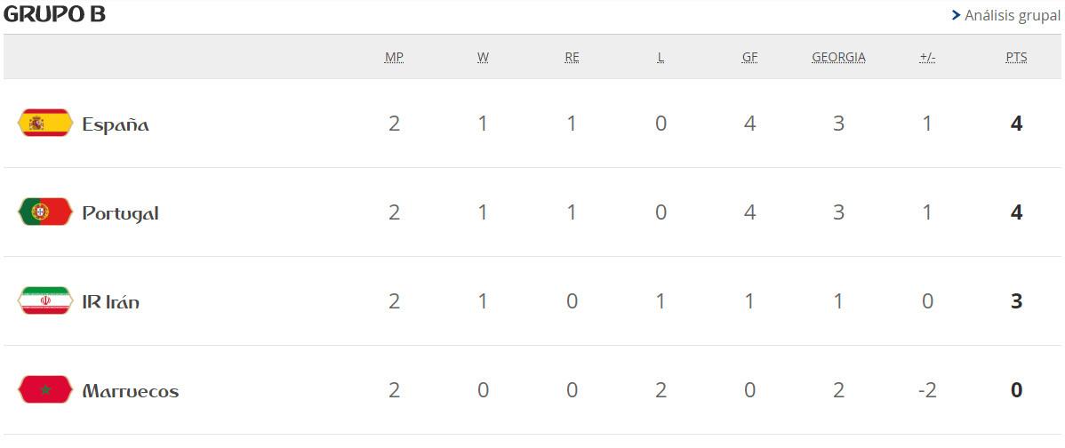 Mundial 2018 fase de grupos: Clasificación y resultados del Grupo B ...