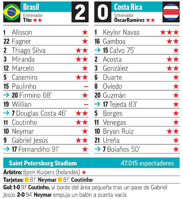 Brasil vs Costa Rica: Coutinho acaba en el 91\' con el muro de Keylor ...