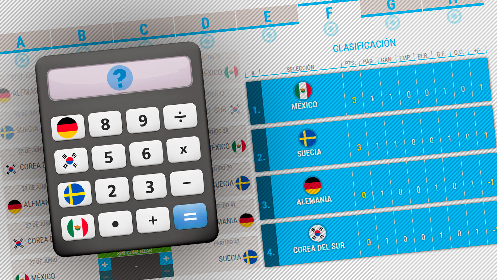 Cruces Mundial 2018 Rusia: Calculadora de clasificación para octavos ...