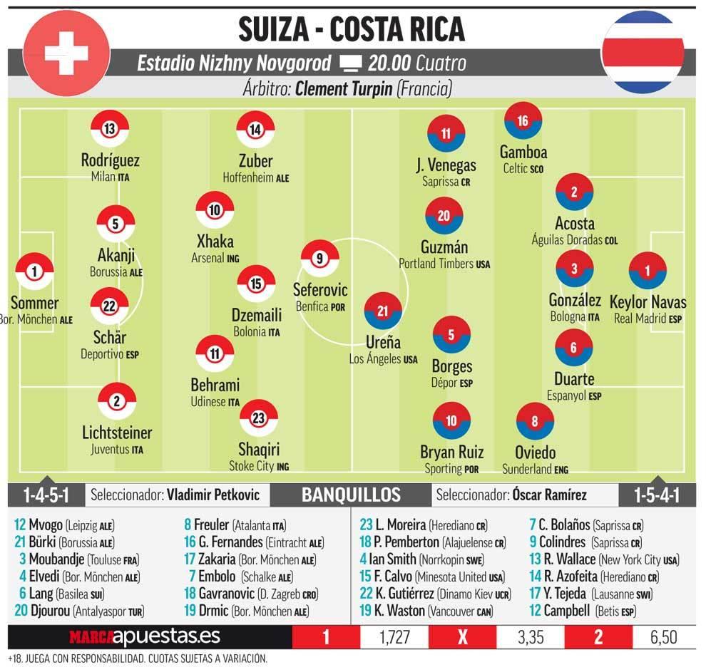 Somos Deporte: Suiza busca sellar su clasificación frente a Costa Rica