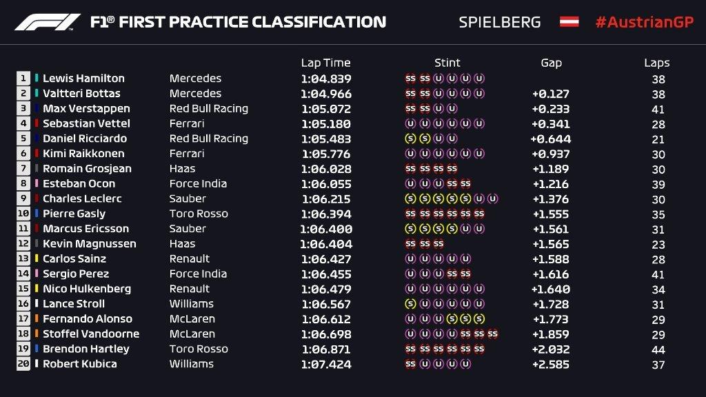 Gran Premio de Austria 2018 15302685739764