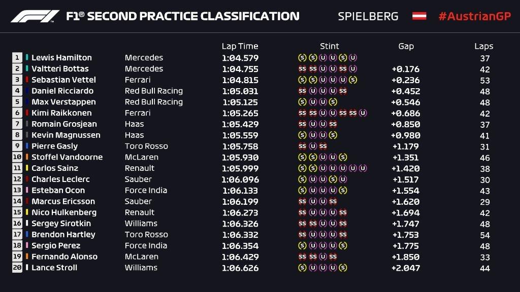 Gran Premio de Austria 2018 15302832377791