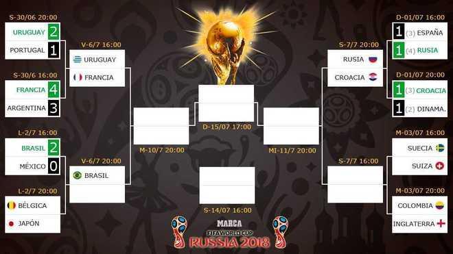 ¡Atención! Así están los cuartos de final del Mundial de Rusia 2018