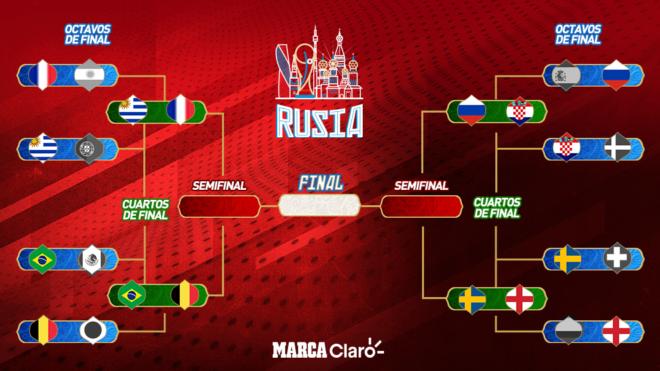 Mundial 2018 Rusia: Así quedan los cuartos de final del Mundial de ...